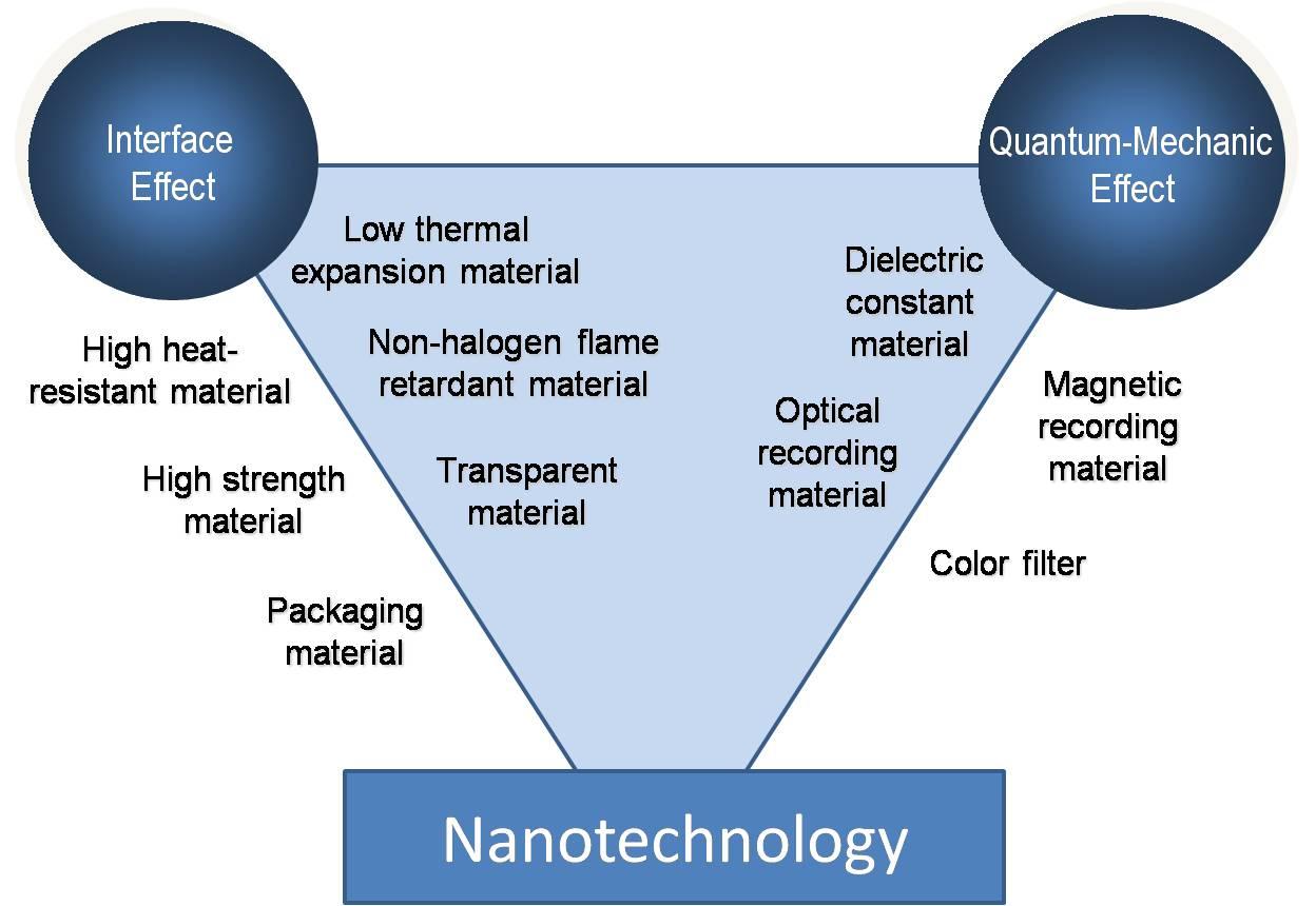 Nanoteknologi, Pencipta Orang Kaya Baru Masa Depan