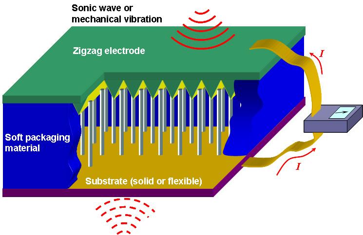 nanogenerator-wwwgatechedu_upload_pr_twz87741jpg